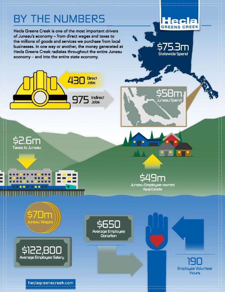HECLA Jobs & Economic Impact